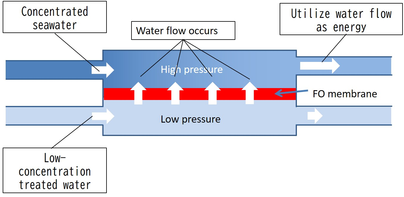 Diagram of water treatment system using an FO membrane